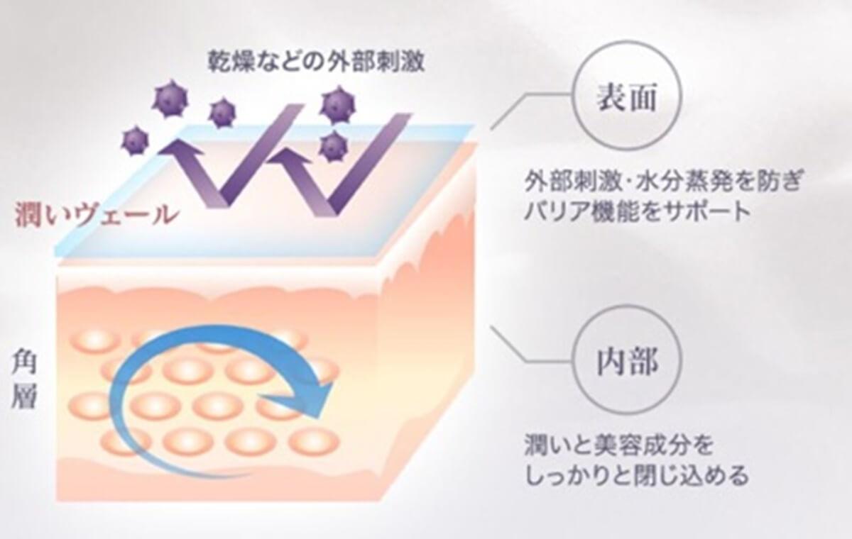 AGEST幹細胞美容液&プラセンタサプリ プランクトンエキス