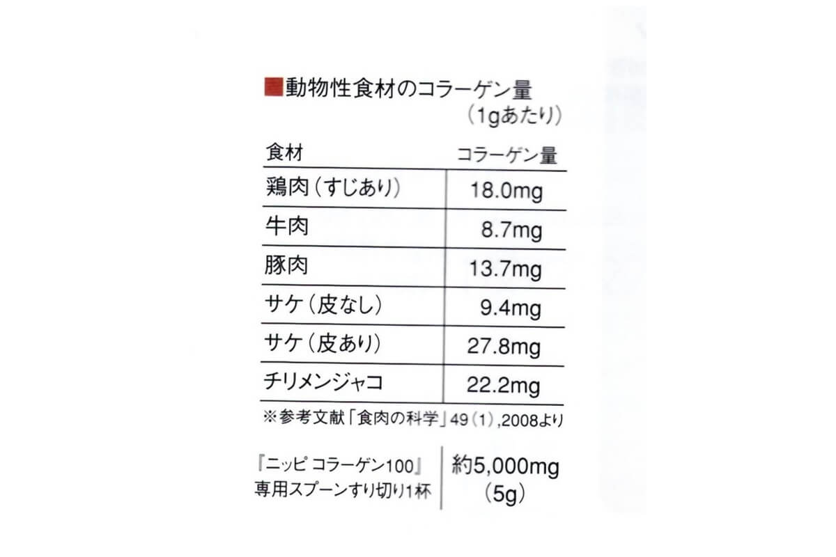 コラーゲン原料シェア№1 コラーゲン ニッピコラーゲン